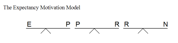 expectancy-motivation-model